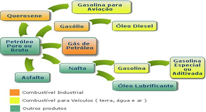 produtos-petroleo