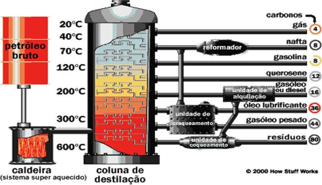 refinaria-petroleo-destilacao