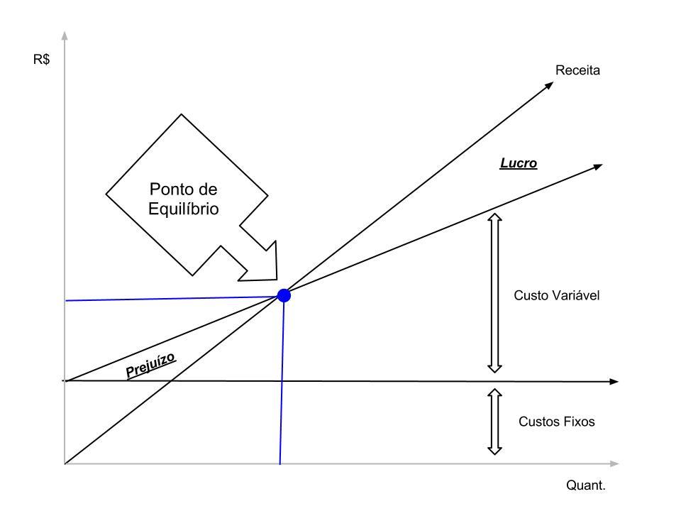 O que e e como calcular o ponto de equilibrio de uma empresa