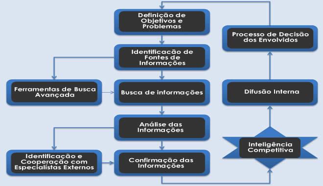 Processo-de-Inteligencia-Competitiva