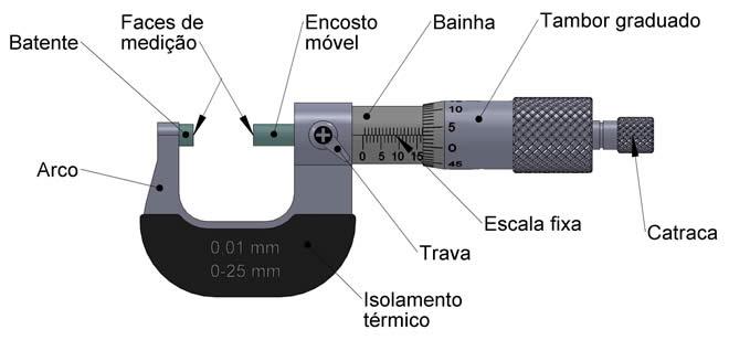 Metrologia micrometro - Micrometro de interiores ...