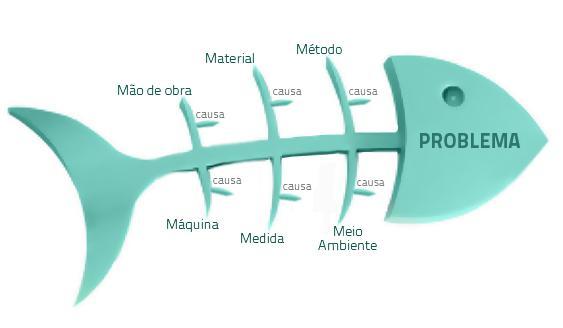 O que e o Diagrama de Ishikawa