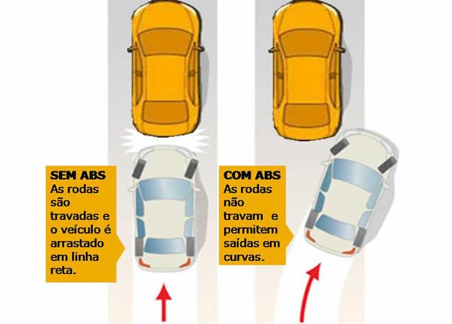 sistema freio abs na pista