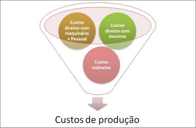 custos diretos e indiretos de fabricação