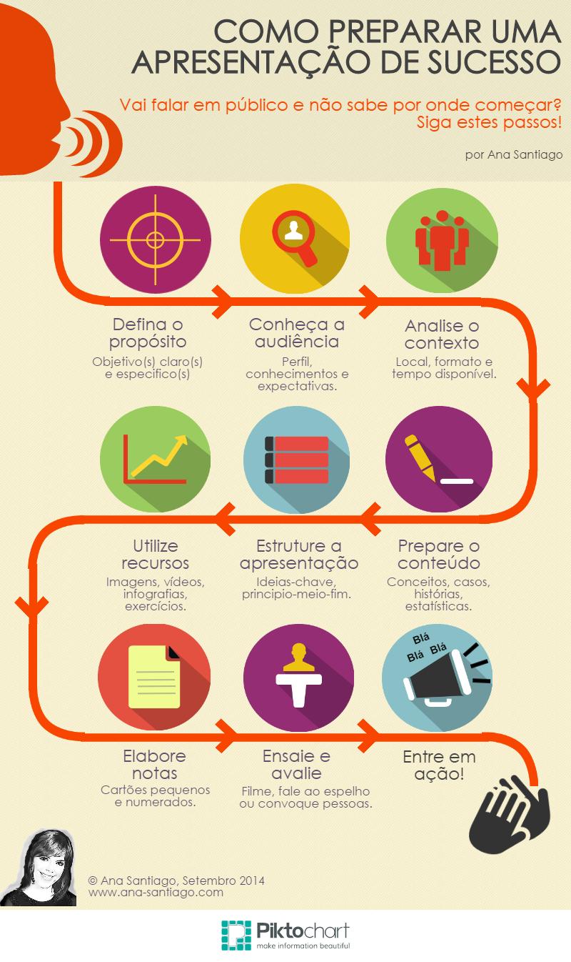 dicas para montar uma apresentação de sucesso