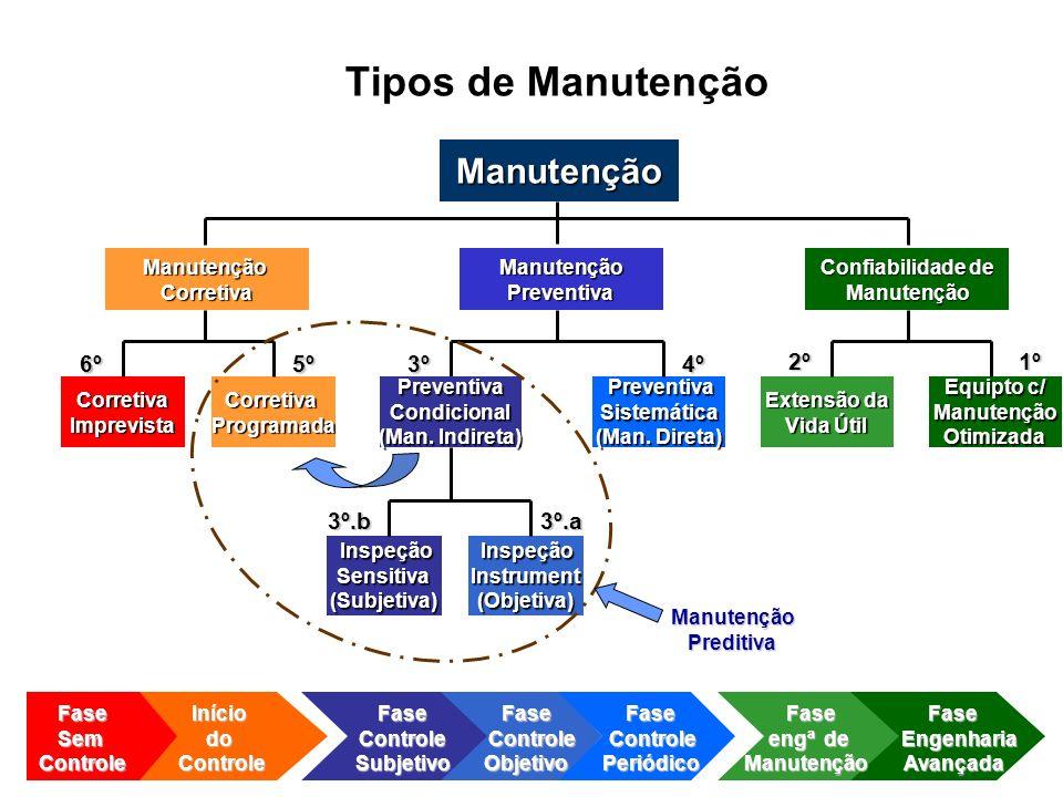 tipos-de-manutencao-industrial
