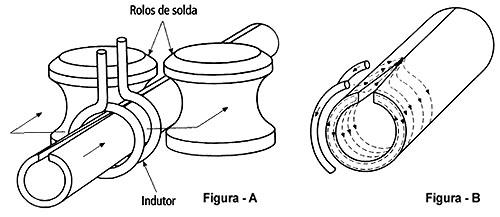 Processo Soldagem Tubos com Costura