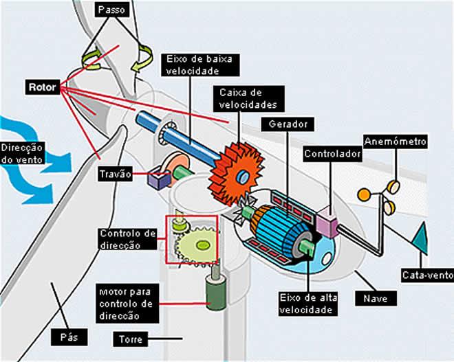 ad35b8dae95 funcionamento-gerador-eolico